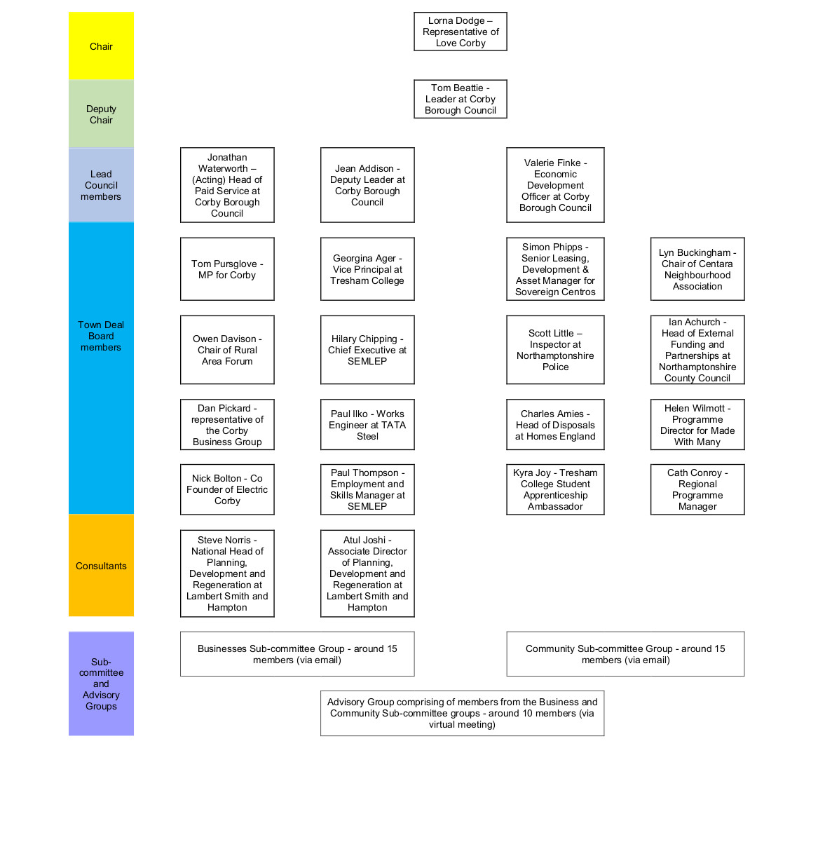 Graph showing the structure of Corby Towns Fund Board